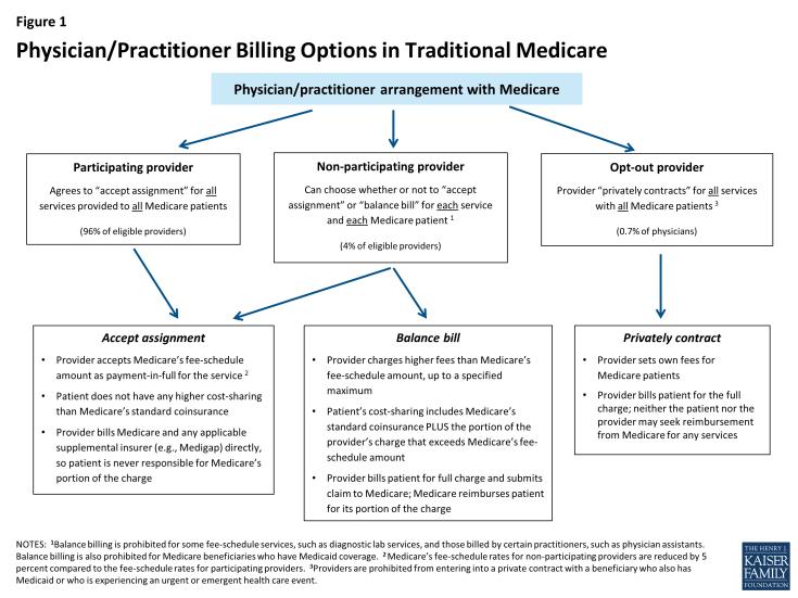 KFF Medicare provider billing